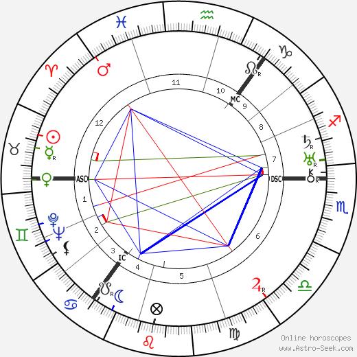 William Soutar день рождения гороскоп, William Soutar Натальная карта онлайн