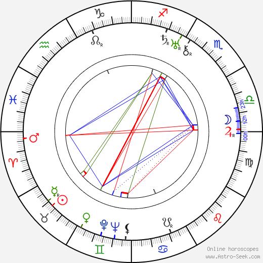 Antoine Balpêtré birth chart, Antoine Balpêtré astro natal horoscope, astrology