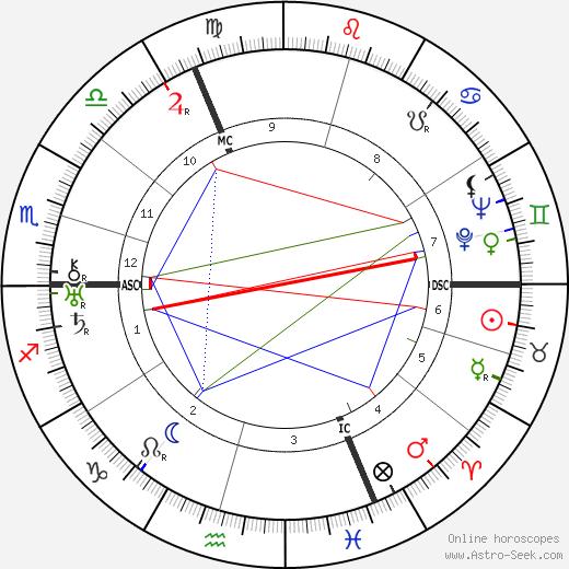 Ariel Durant tema natale, oroscopo, Ariel Durant oroscopi gratuiti, astrologia