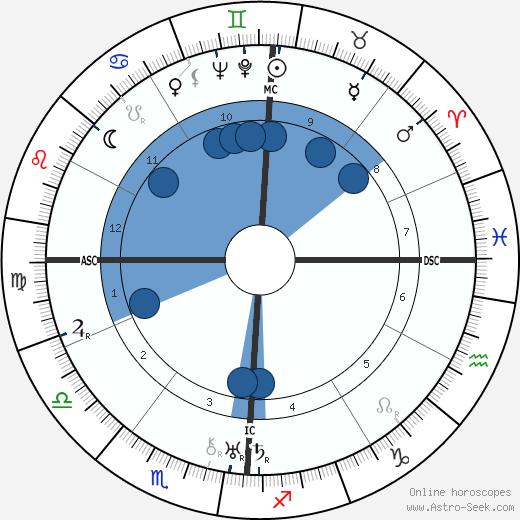 Bennett Cerf wikipedia, horoscope, astrology, instagram