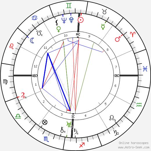 Bennett Cerf день рождения гороскоп, Bennett Cerf Натальная карта онлайн