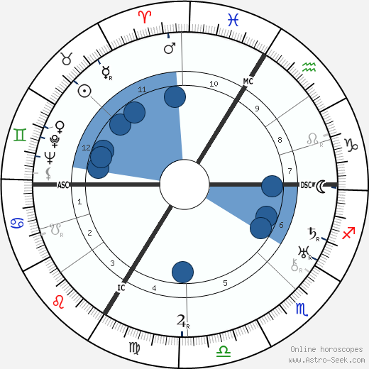 Claire Santagostini wikipedia, horoscope, astrology, instagram