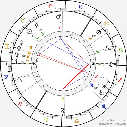 Claire Santagostini birth chart, biography, wikipedia 2020, 2021