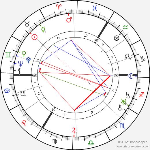 Claire Santagostini birth chart, Claire Santagostini astro natal horoscope, astrology