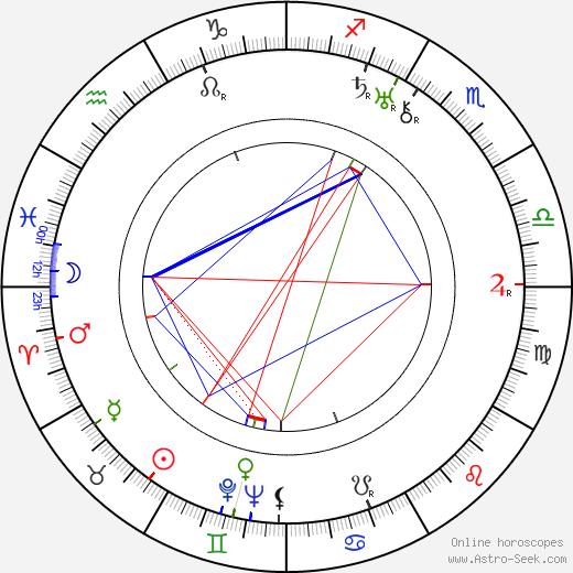 Felix Prédl birth chart, Felix Prédl astro natal horoscope, astrology
