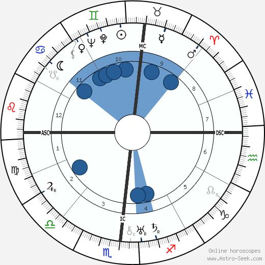 Ferreira de Castro wikipedia, horoscope, astrology, instagram