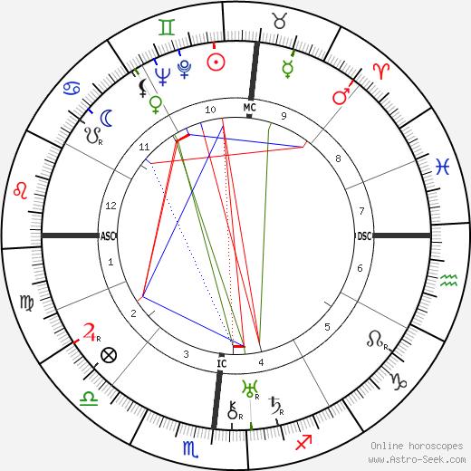 Жозе Мария Феррейра ди Каштру Ferreira de Castro день рождения гороскоп, Ferreira de Castro Натальная карта онлайн