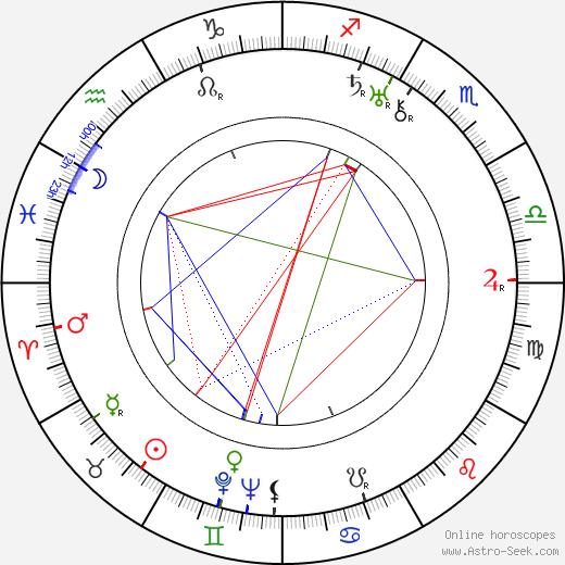 Fridrikh Ermler tema natale, oroscopo, Fridrikh Ermler oroscopi gratuiti, astrologia