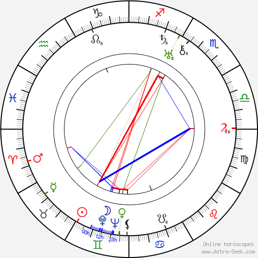 Glen MacWilliams astro natal birth chart, Glen MacWilliams horoscope, astrology