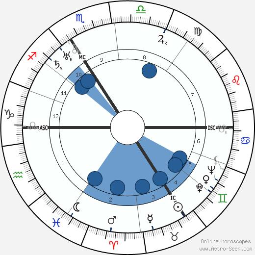 Golda Meir wikipedia, horoscope, astrology, instagram