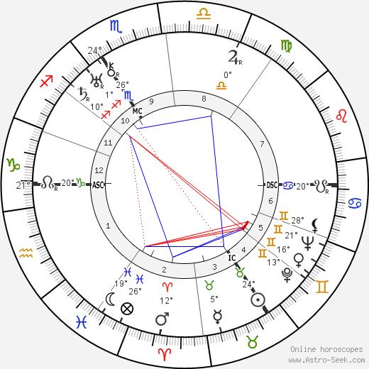 Golda Meir birth chart, biography, wikipedia 2020, 2021