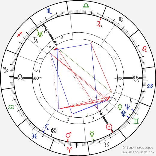 Golda Meir birth chart, Golda Meir astro natal horoscope, astrology