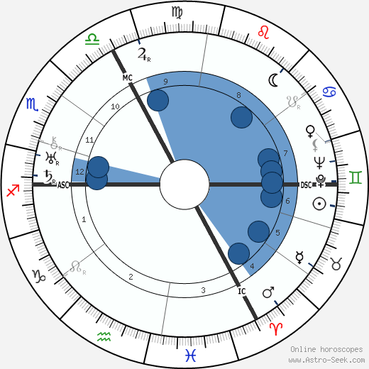 Gustav Regler horoscope, astrology, sign, zodiac, date of birth, instagram
