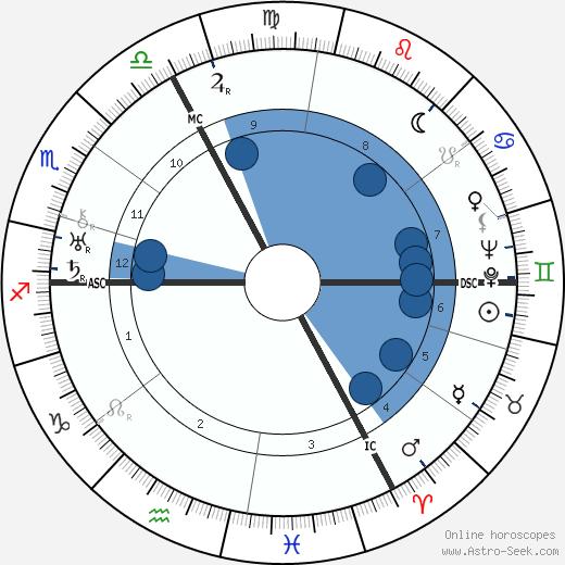 Gustav Regler wikipedia, horoscope, astrology, instagram