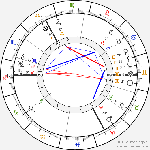 Gustav Regler birth chart, biography, wikipedia 2019, 2020
