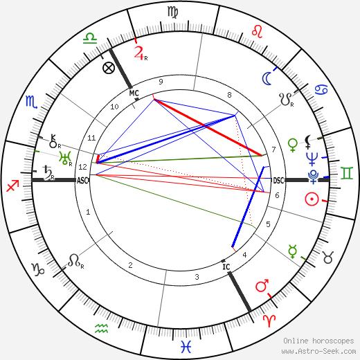 Густав Реглер Gustav Regler день рождения гороскоп, Gustav Regler Натальная карта онлайн