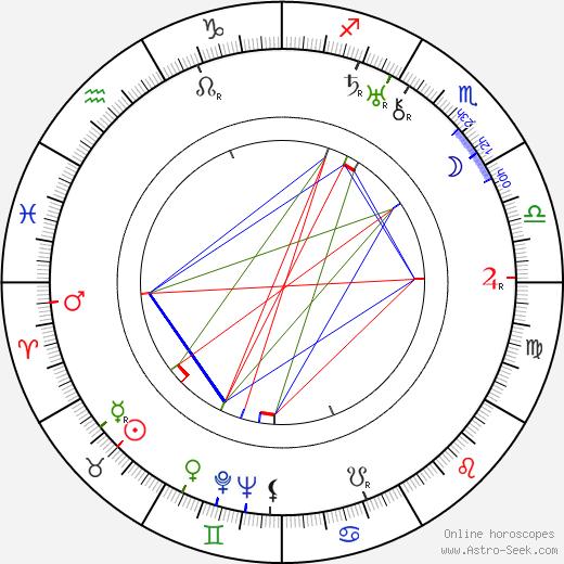 Hans Heinrich von Twardowski astro natal birth chart, Hans Heinrich von Twardowski horoscope, astrology