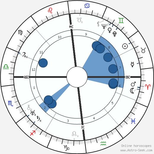 Jean Fautrier wikipedia, horoscope, astrology, instagram