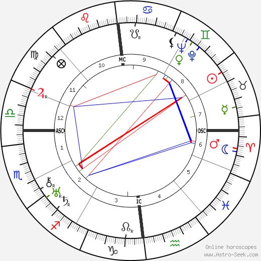 Жан Фотрие Jean Fautrier день рождения гороскоп, Jean Fautrier Натальная карта онлайн