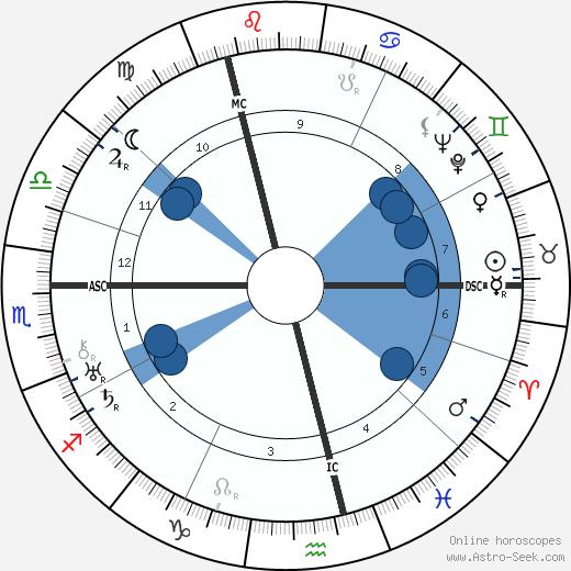 Jef Last wikipedia, horoscope, astrology, instagram