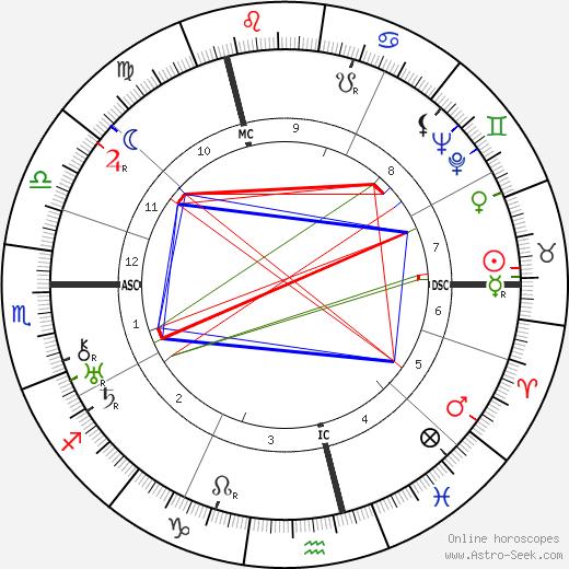 Jef Last день рождения гороскоп, Jef Last Натальная карта онлайн