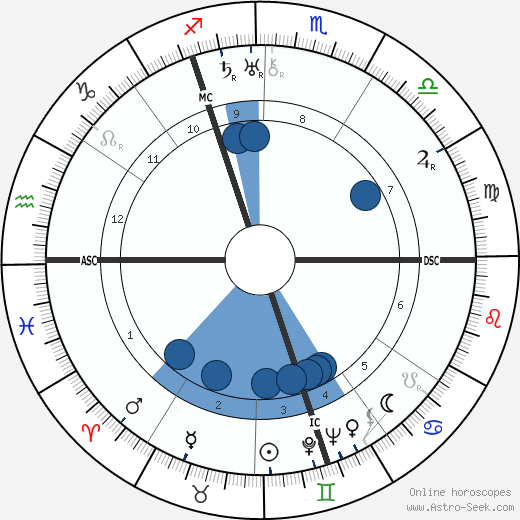 Josef Terboven wikipedia, horoscope, astrology, instagram