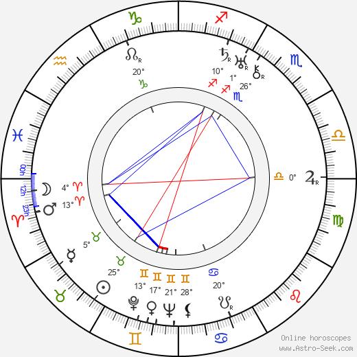 Kenji Mizoguchi birth chart, biography, wikipedia 2020, 2021