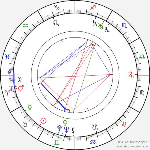 Kenji Mizoguchi birth chart, Kenji Mizoguchi astro natal horoscope, astrology