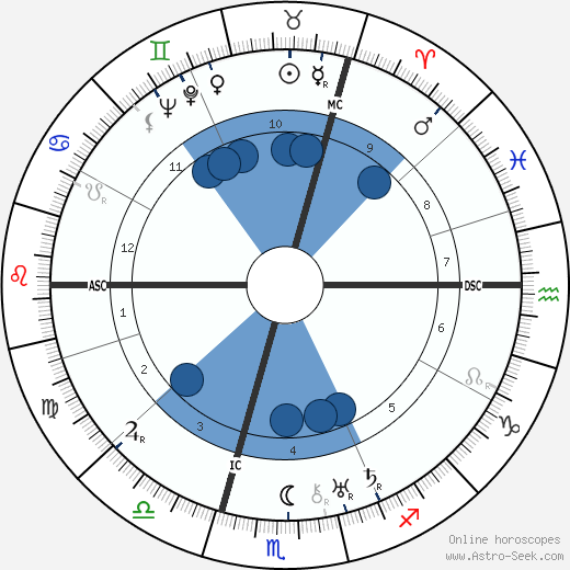 Konrad Henlein wikipedia, horoscope, astrology, instagram