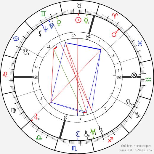 Konrad Henlein tema natale, oroscopo, Konrad Henlein oroscopi gratuiti, astrologia