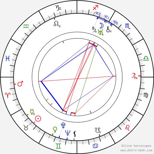 Ladislav Kulhánek день рождения гороскоп, Ladislav Kulhánek Натальная карта онлайн