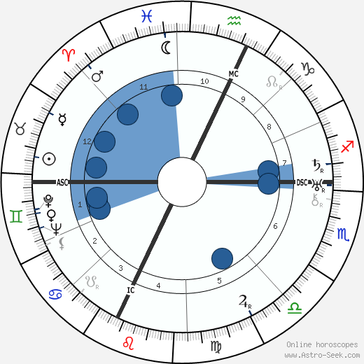 Lawrence Bendit wikipedia, horoscope, astrology, instagram