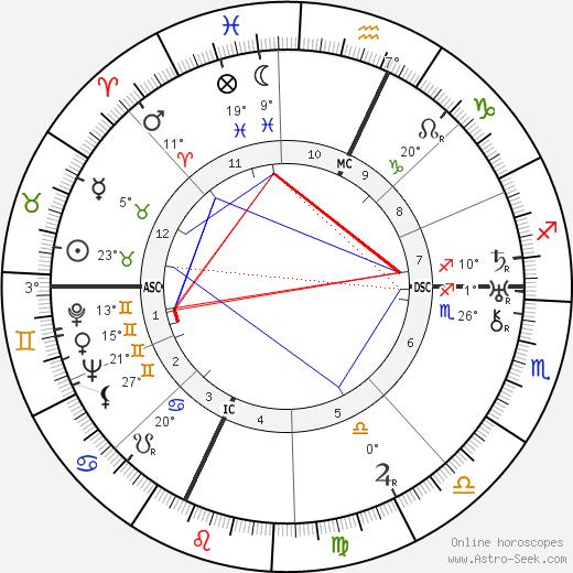 Lawrence Bendit birth chart, biography, wikipedia 2020, 2021
