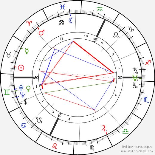 Lawrence Bendit birth chart, Lawrence Bendit astro natal horoscope, astrology