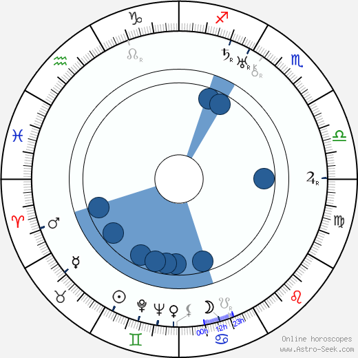 Meda Valentová wikipedia, horoscope, astrology, instagram