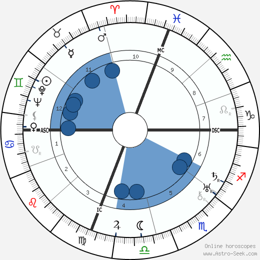 Norman Vincent Peale wikipedia, horoscope, astrology, instagram