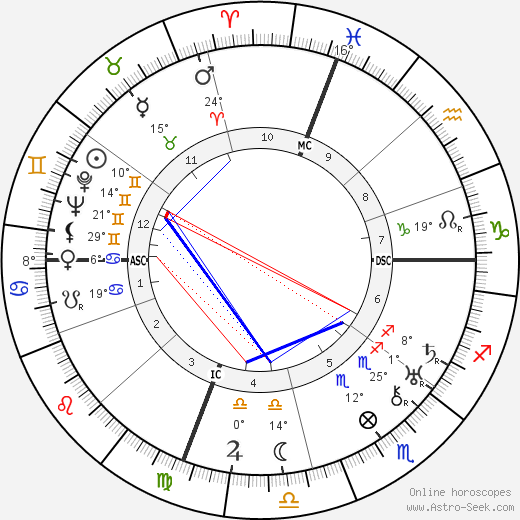 Norman Vincent Peale birth chart, biography, wikipedia 2019, 2020