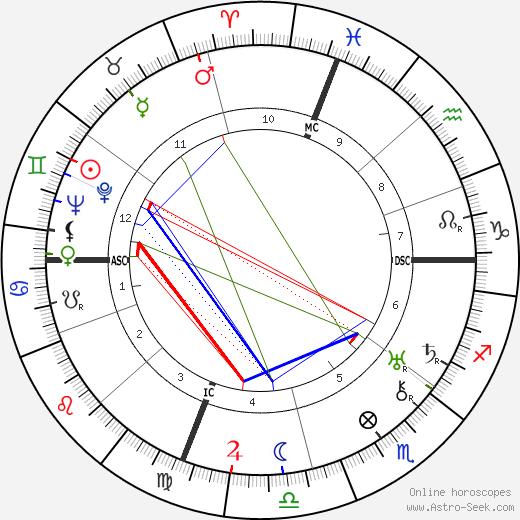 Норман Пил Norman Vincent Peale день рождения гороскоп, Norman Vincent Peale Натальная карта онлайн