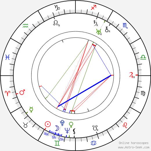 Otto Rubík tema natale, oroscopo, Otto Rubík oroscopi gratuiti, astrologia