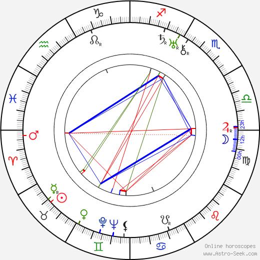 Walter Strenge birth chart, Walter Strenge astro natal horoscope, astrology