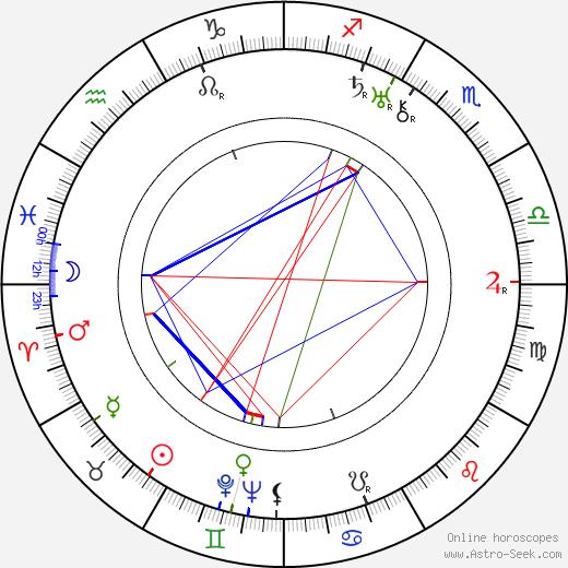 William Sundholm birth chart, William Sundholm astro natal horoscope, astrology