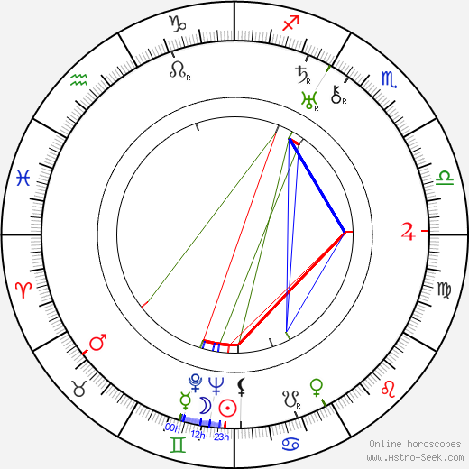 Anja Suonio-Similä birth chart, Anja Suonio-Similä astro natal horoscope, astrology