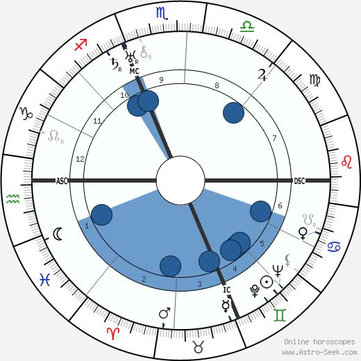 Curzio Malaparte wikipedia, horoscope, astrology, instagram