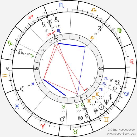 Curzio Malaparte birth chart, biography, wikipedia 2020, 2021