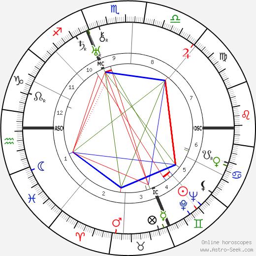 Curzio Malaparte birth chart, Curzio Malaparte astro natal horoscope, astrology