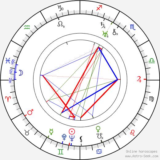 Emerich Walter Emo astro natal birth chart, Emerich Walter Emo horoscope, astrology