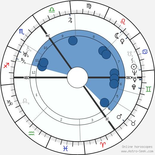 Erich Maria Remarque wikipedia, horoscope, astrology, instagram