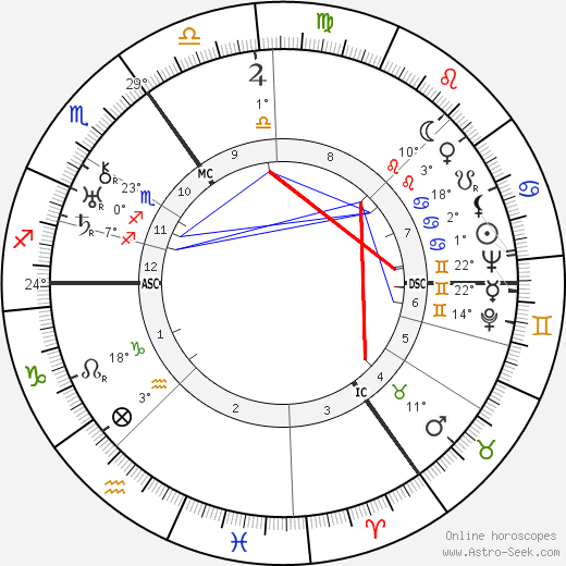 Erich Maria Remarque birth chart, biography, wikipedia 2017, 2018