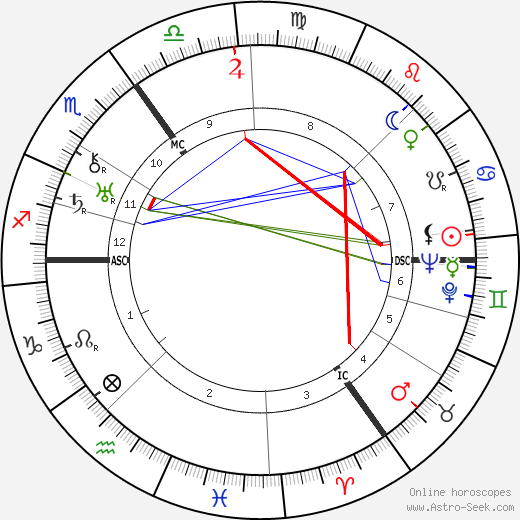 Erich Maria Remarque astro natal birth chart, Erich Maria Remarque horoscope, astrology