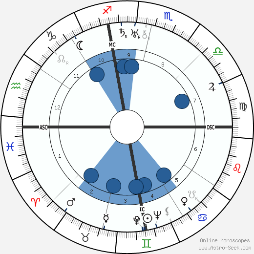 Federico García Lorca wikipedia, horoscope, astrology, instagram